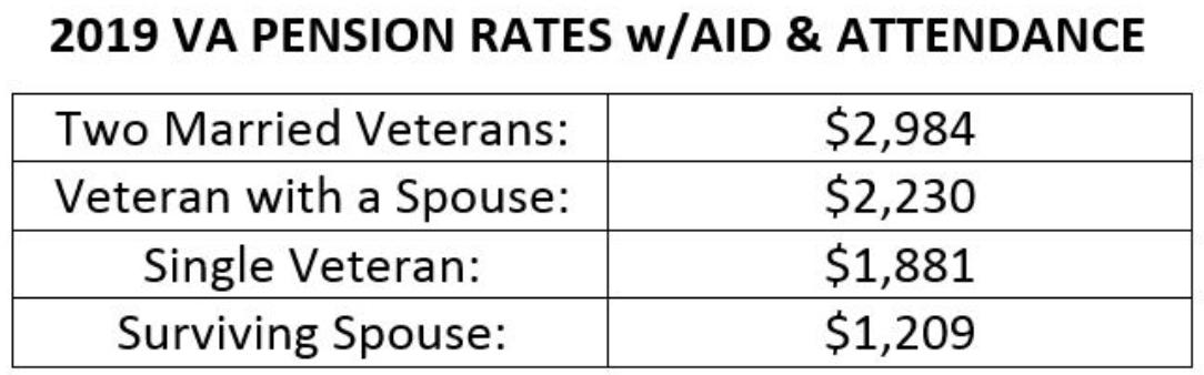 VA Information